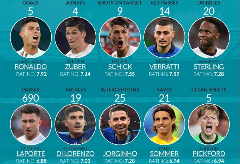 Οι κορυφαίοι παίκτες του Euro 2020 σε δέκα στατιστικές κατηγορίες