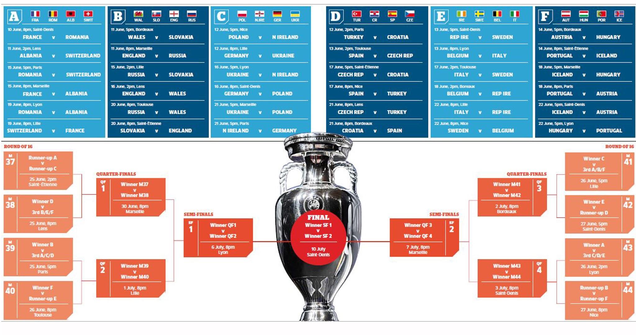 EURO 2016: Τα δεδομένα των ομίλων μέσα από τα μάτια του EURO-Εκτελεστή!